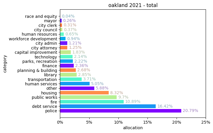 Oakland 2021 total budget bar chart