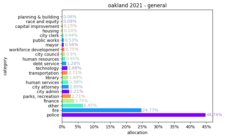 Oakland 2021 general fund bar chart